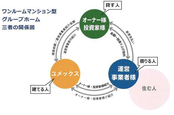 特建事業 関連図