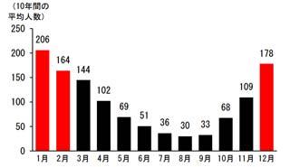 東京都23区における入浴中の事故死(10年間の平均人数)