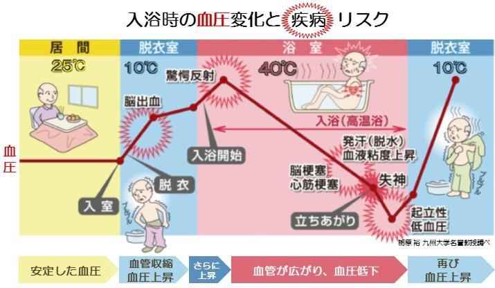 入浴中の血圧変化と疾病リスク