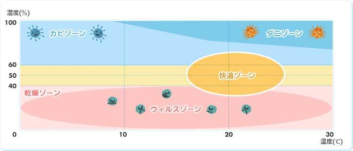 好ましい温度と湿度